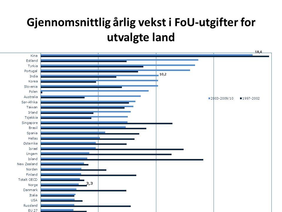 Gjennomsnittlig årlig vekst i FoU-utgifter for utvalgte land