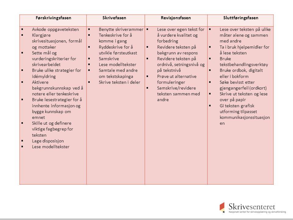 Førskrivingsfasen Skrivefasen. Revisjonsfasen. Sluttføringsfasen. Avkode oppgaveteksten. Klargjøre skrivesituasjonen, formål og mottaker.
