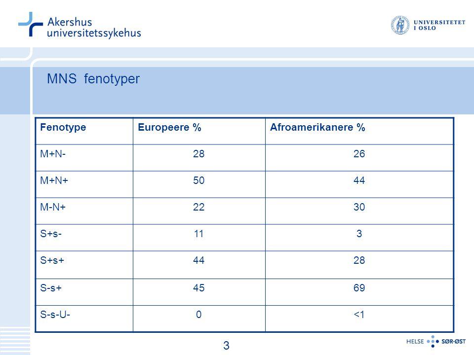MNS fenotyper 3 Fenotype Europeere % Afroamerikanere % M+N- 28 26 M+N+
