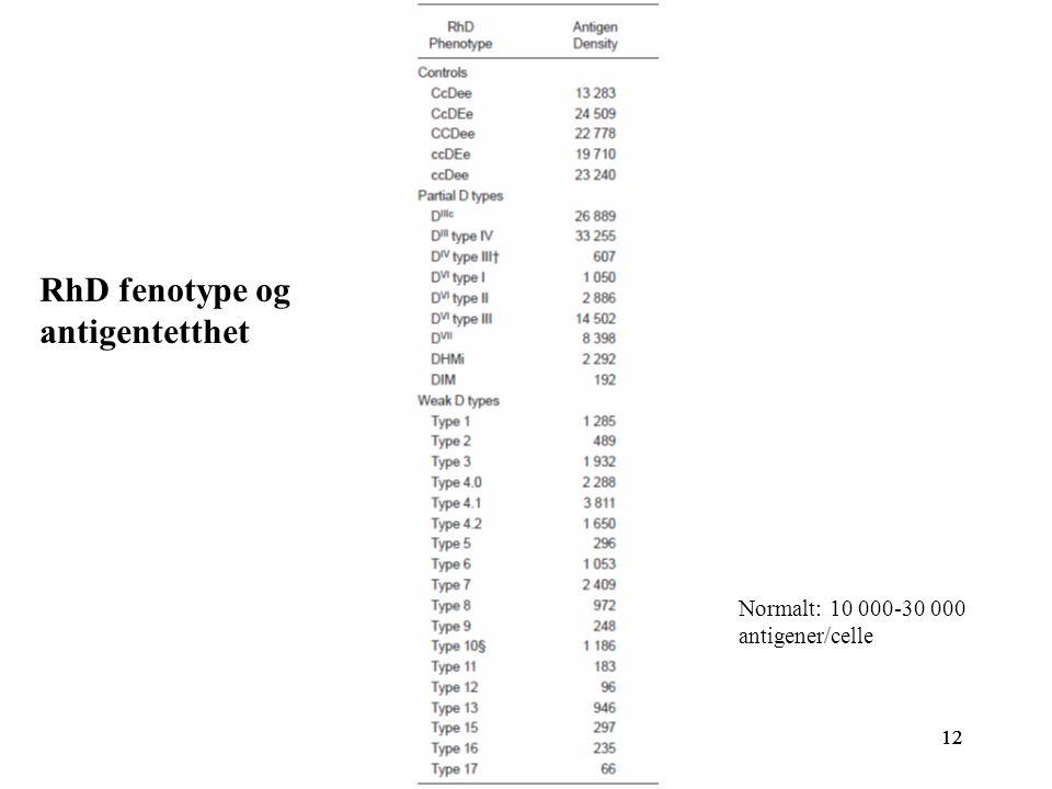 RhD fenotype og antigentetthet