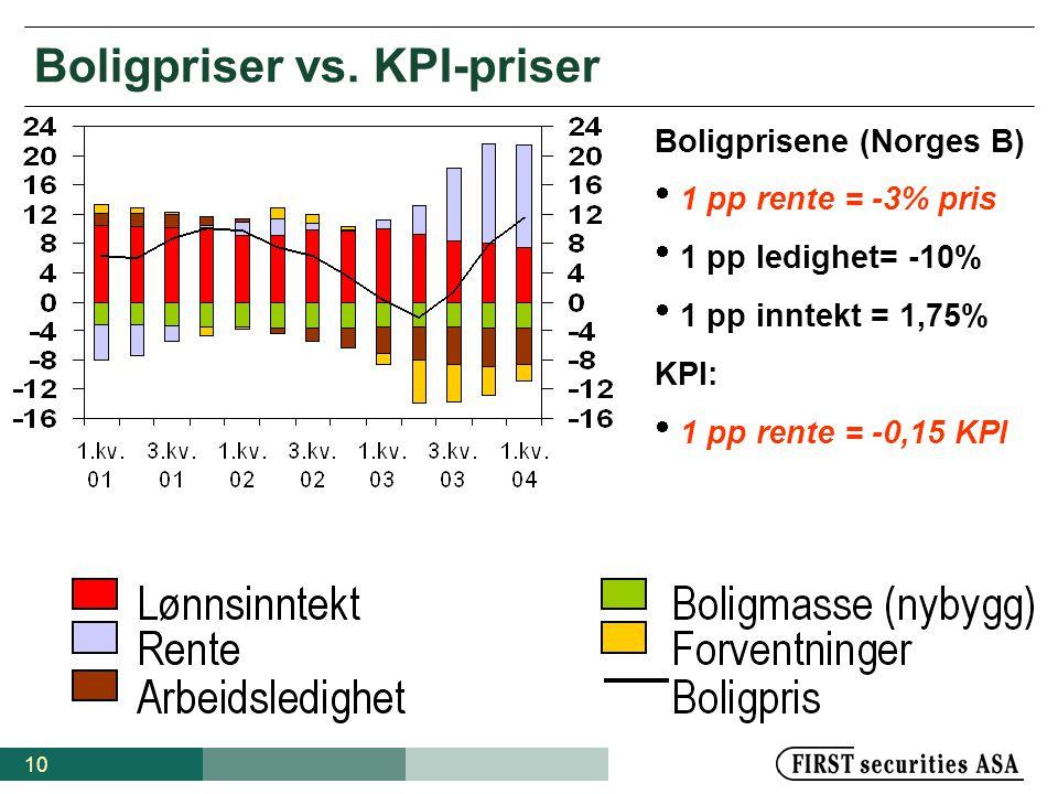 Boligpriser vs. KPI-priser