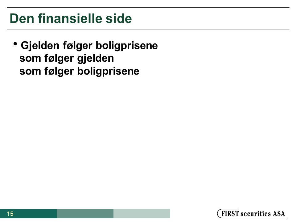 Den finansielle side Gjelden følger boligprisene som følger gjelden som følger boligprisene