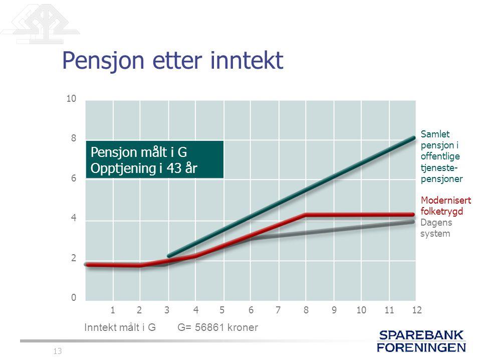 Pensjon etter inntekt Pensjon målt i G Opptjening i 43 år