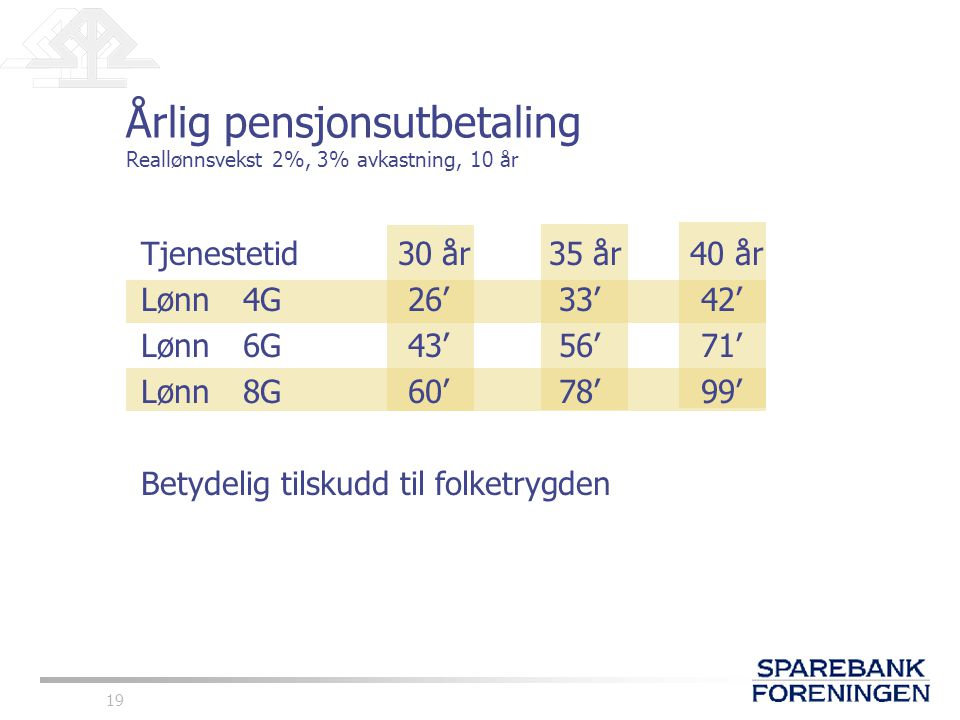 Årlig pensjonsutbetaling Reallønnsvekst 2%, 3% avkastning, 10 år