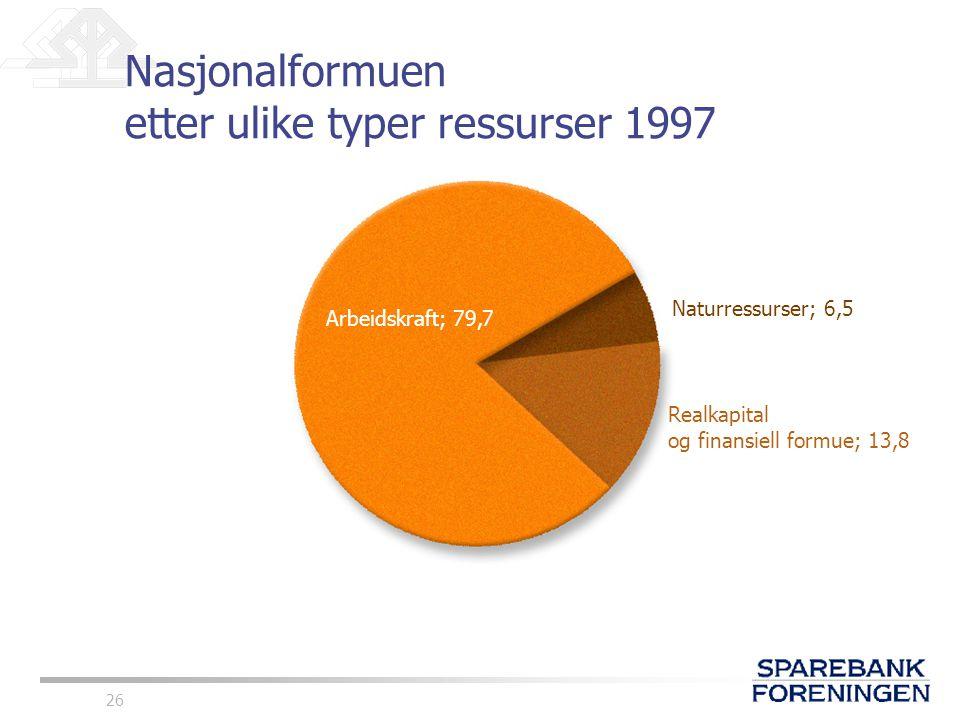 Nasjonalformuen etter ulike typer ressurser 1997