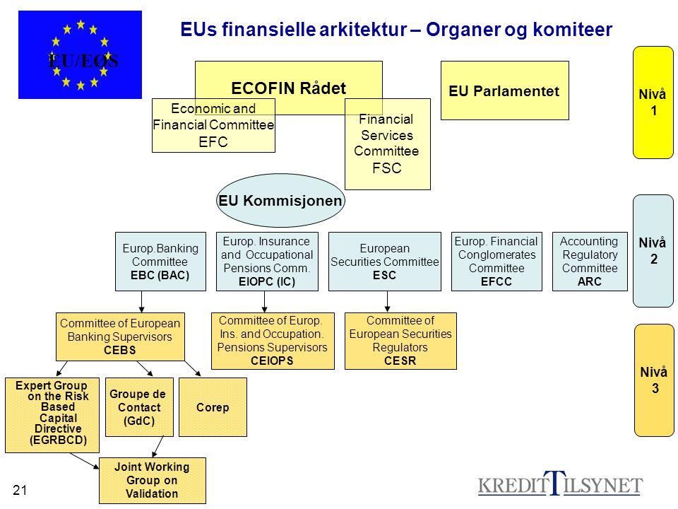EUs finansielle arkitektur – Organer og komiteer