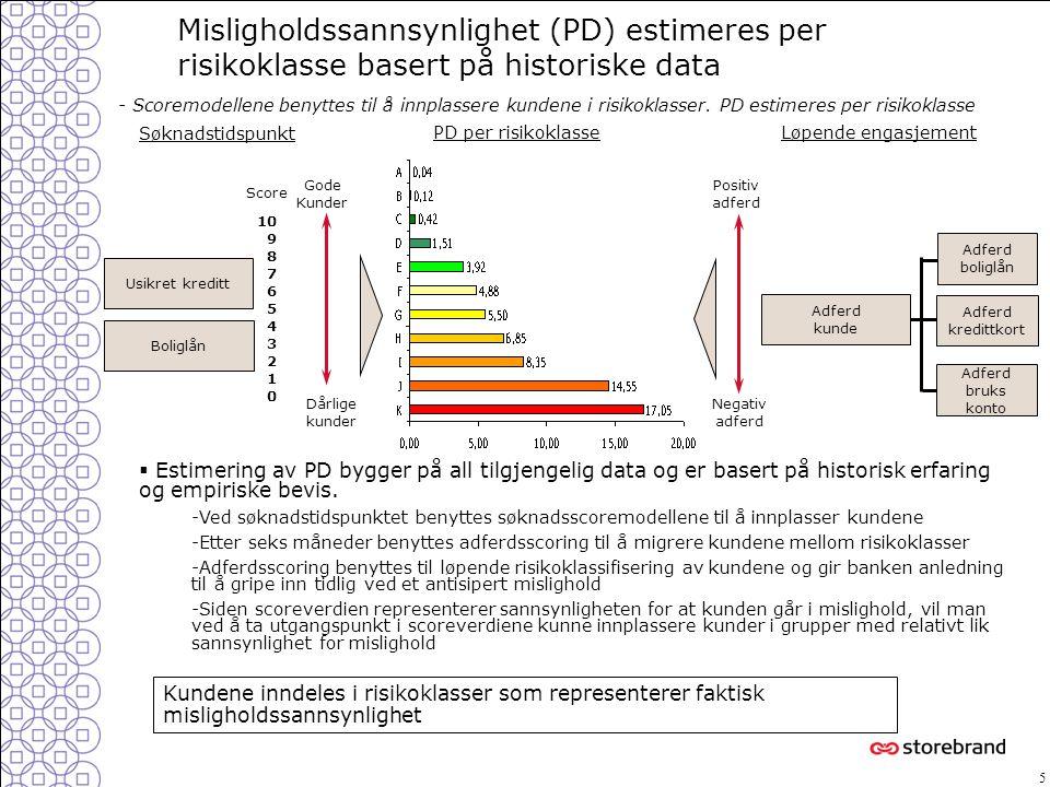 Misligholdssannsynlighet (PD) estimeres per risikoklasse basert på historiske data