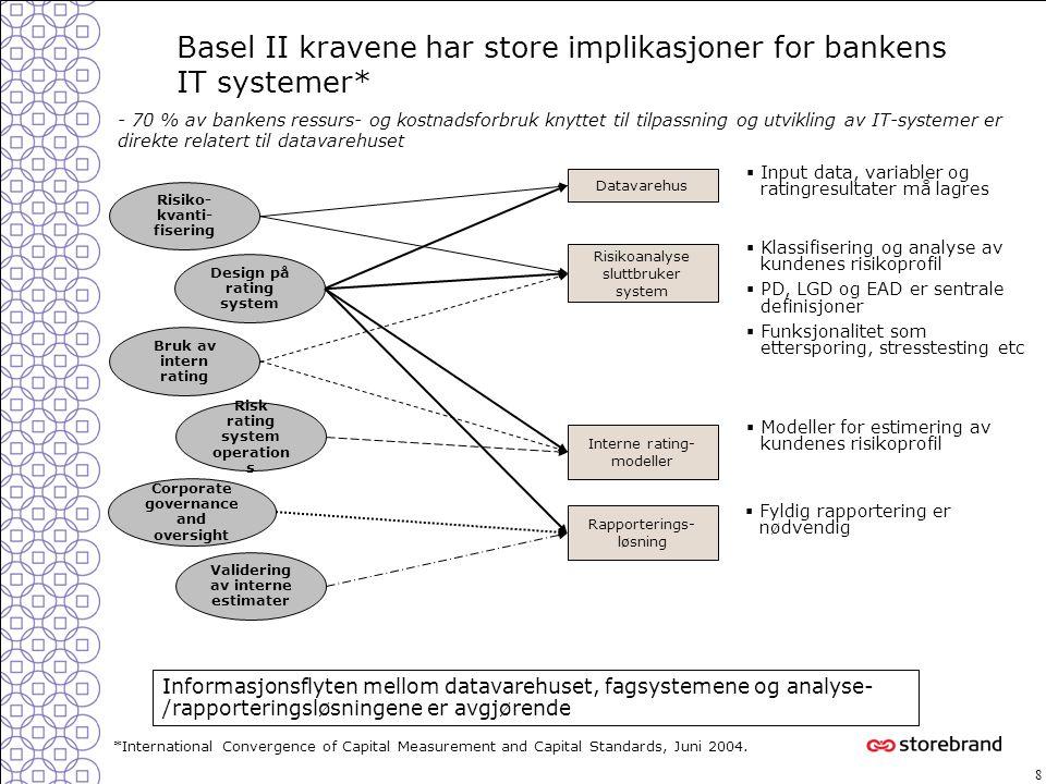 Basel II kravene har store implikasjoner for bankens IT systemer*