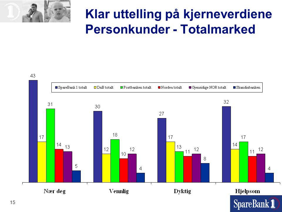 Klar uttelling på kjerneverdiene Personkunder - Totalmarked