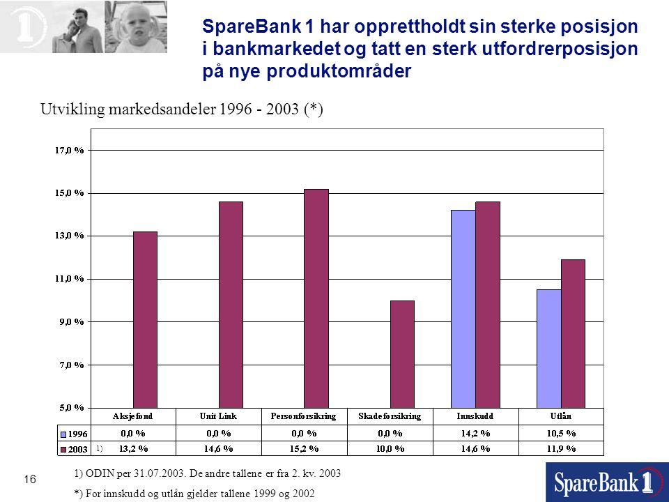 SpareBank 1 har opprettholdt sin sterke posisjon i bankmarkedet og tatt en sterk utfordrerposisjon på nye produktområder
