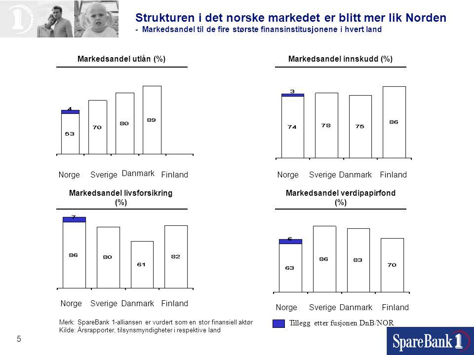 Strukturen i det norske markedet er blitt mer lik Norden - Markedsandel til de fire største finansinstitusjonene i hvert land