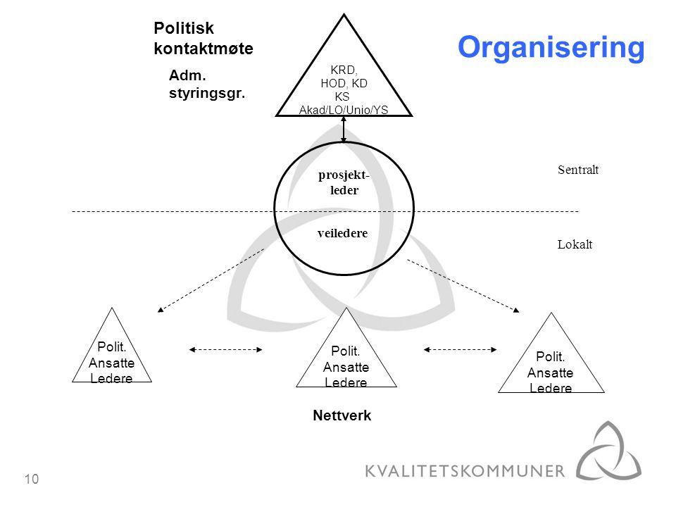 Organisering Politisk kontaktmøte Adm. styringsgr. Nettverk Sentralt