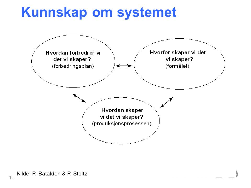 Kunnskap om systemet Kilde: P. Batalden & P. Stoltz