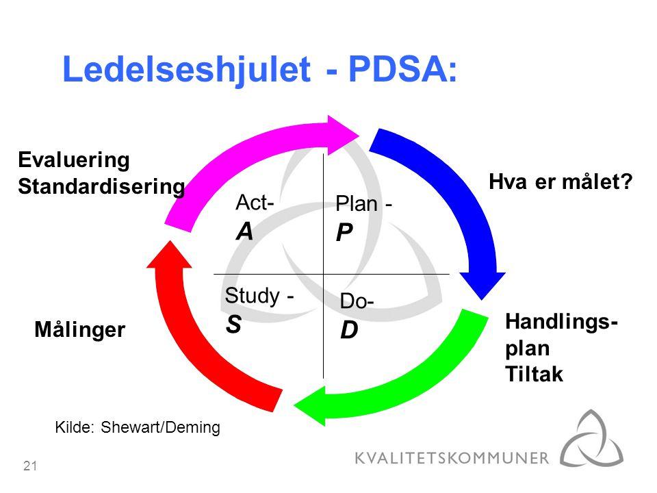 Ledelseshjulet - PDSA: