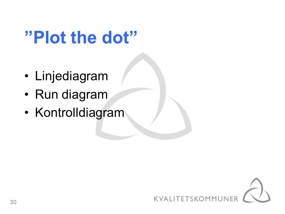 Plot the dot Linjediagram Run diagram Kontrolldiagram