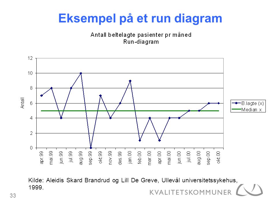 Eksempel på et run diagram