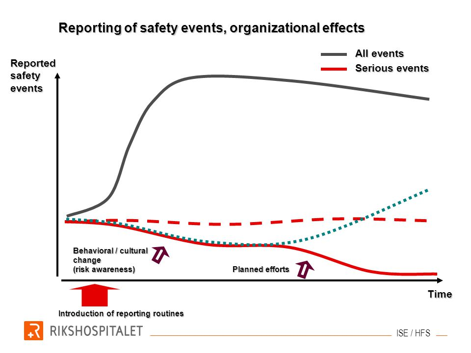 Reporting of safety events, organizational effects