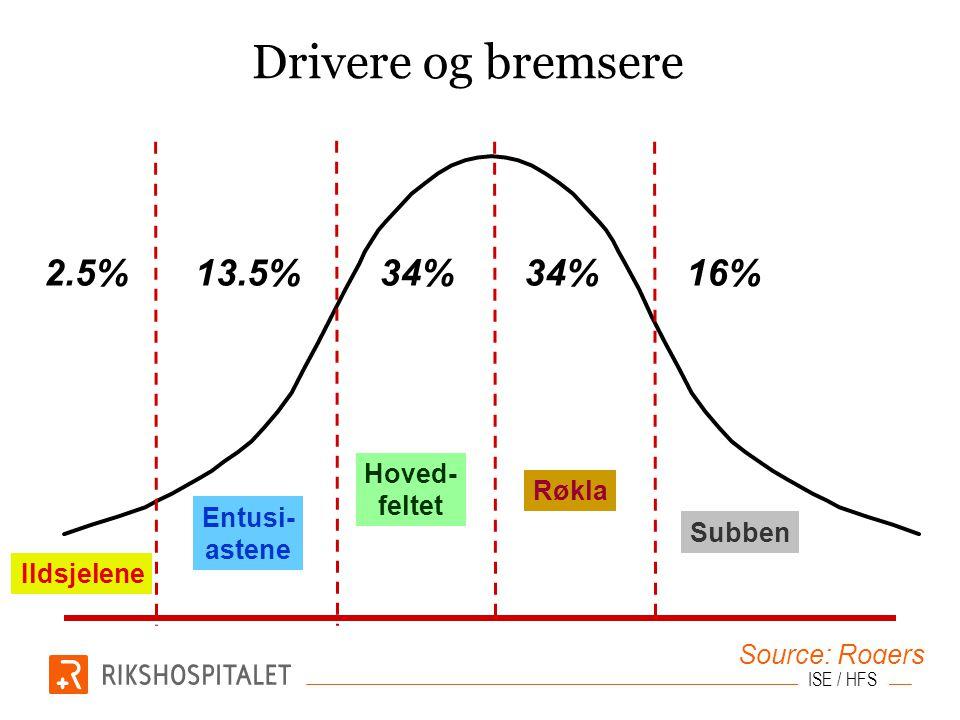 Drivere og bremsere 2.5% 13.5% 34% 34% 16% Hoved- feltet Røkla Entusi-