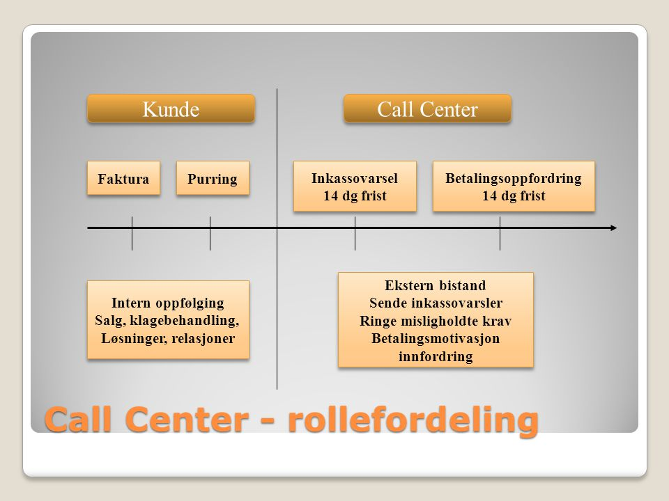 Call Center - rollefordeling
