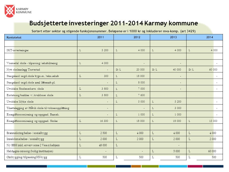 Budsjetterte investeringer 2011-2014 Karmøy kommune