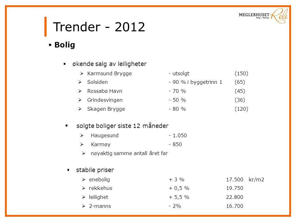 Trender - 2012 Bolig solgte boliger siste 12 måneder