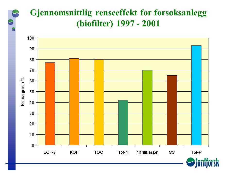 Gjennomsnittlig renseeffekt for forsøksanlegg (biofilter) 1997 - 2001