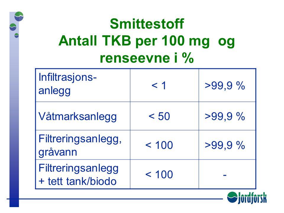 Smittestoff Antall TKB per 100 mg og renseevne i %