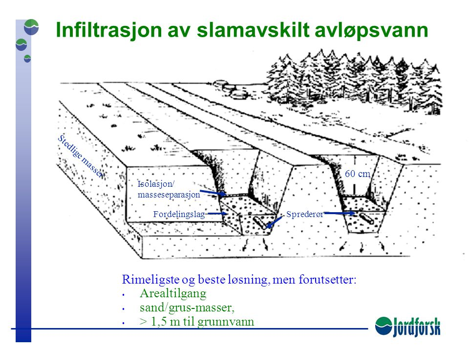Infiltrasjon av slamavskilt avløpsvann