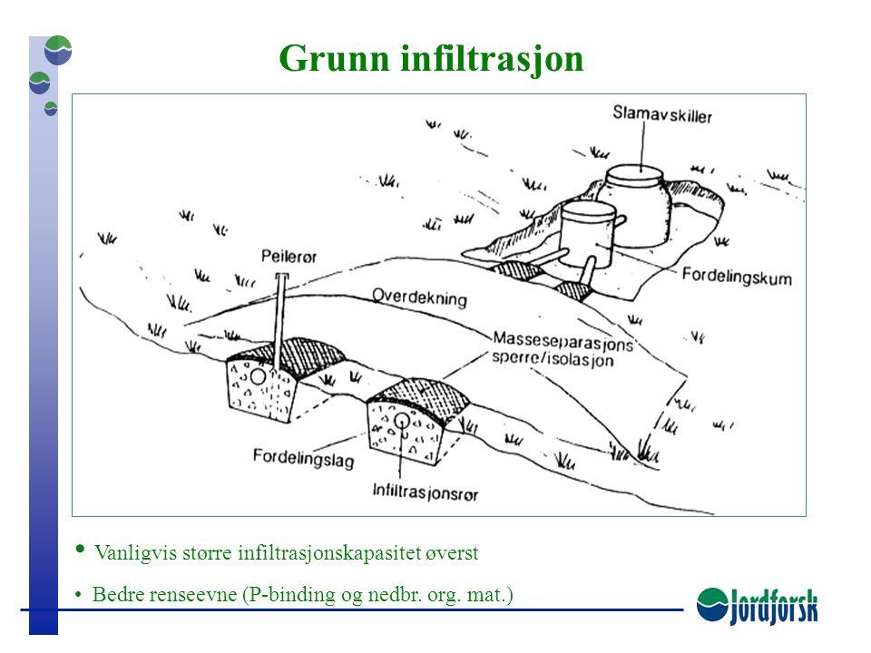 Grunn infiltrasjon Vanligvis større infiltrasjonskapasitet øverst