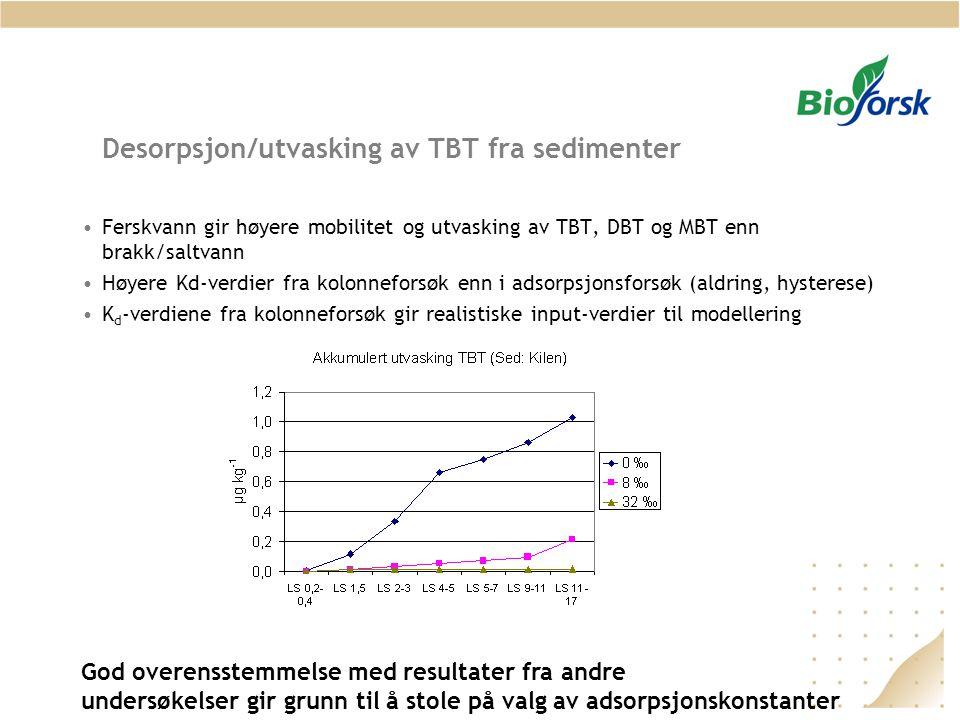 Desorpsjon/utvasking av TBT fra sedimenter
