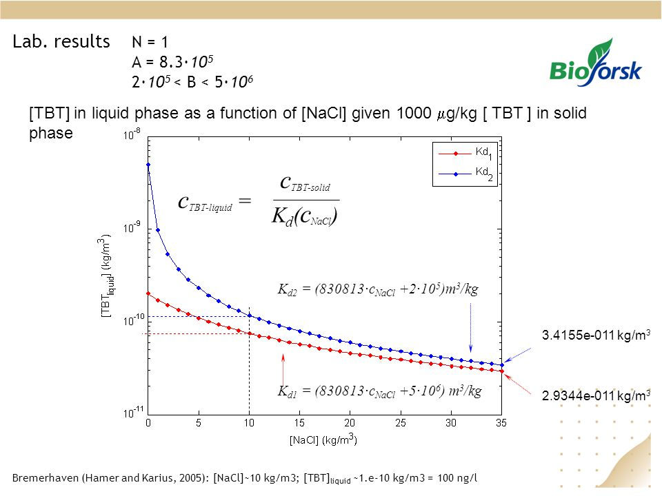 cTBT-solid cTBT-liquid = Kd(cNaCl) Lab. results N = 1 A = 8.3·105