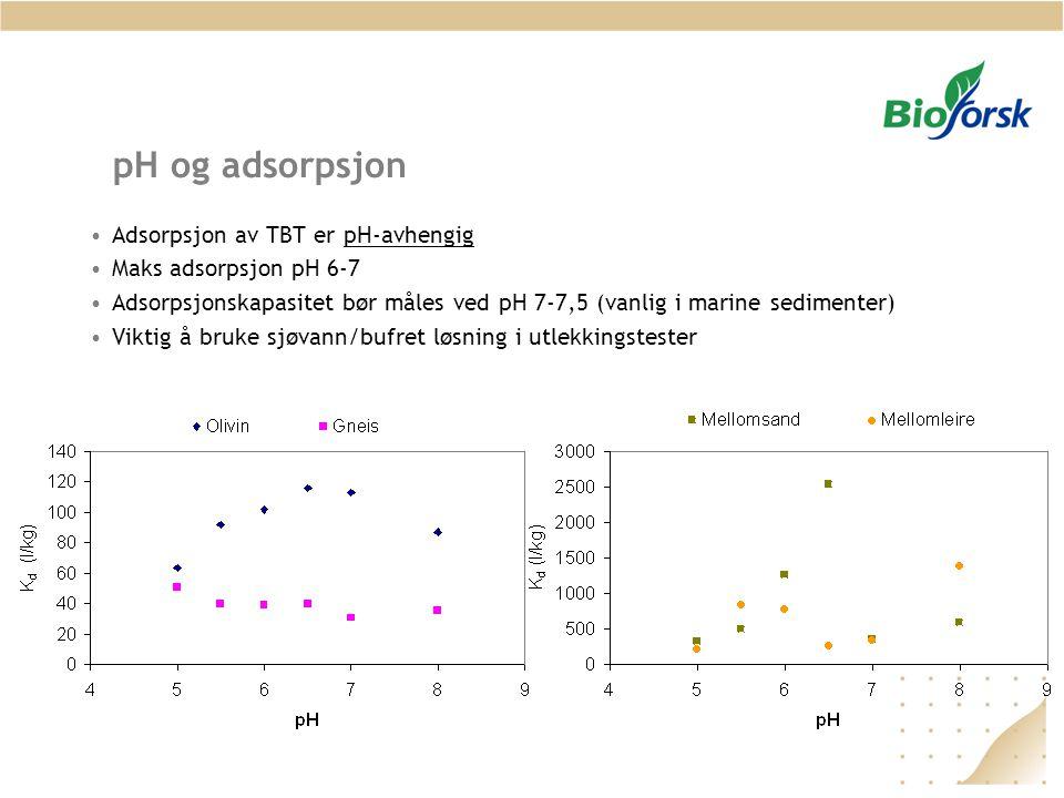 pH og adsorpsjon Adsorpsjon av TBT er pH-avhengig