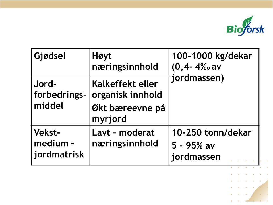 Gjødsel Høyt næringsinnhold. 100-1000 kg/dekar (0,4- 4‰ av jordmassen) Jord-forbedrings-middel. Kalkeffekt eller organisk innhold.