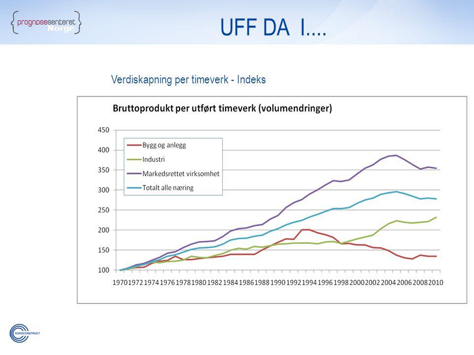 UFF DA I.... Norge Verdiskapning per timeverk - Indeks