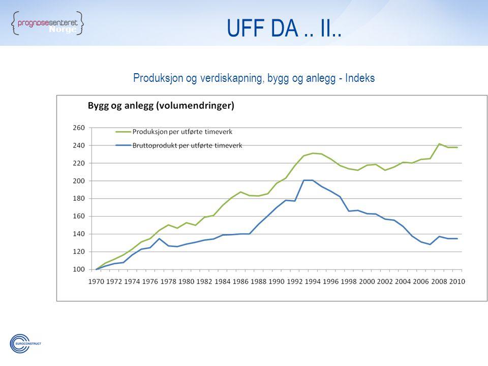 UFF DA .. II.. Norge Produksjon og verdiskapning, bygg og anlegg - Indeks