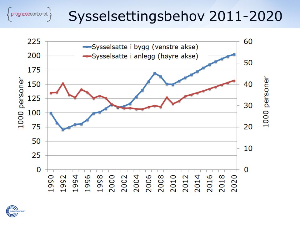 Sysselsettingsbehov 2011-2020
