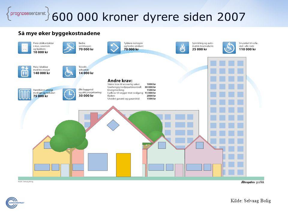 600 000 kroner dyrere siden 2007 Kilde: Selvaag Bolig