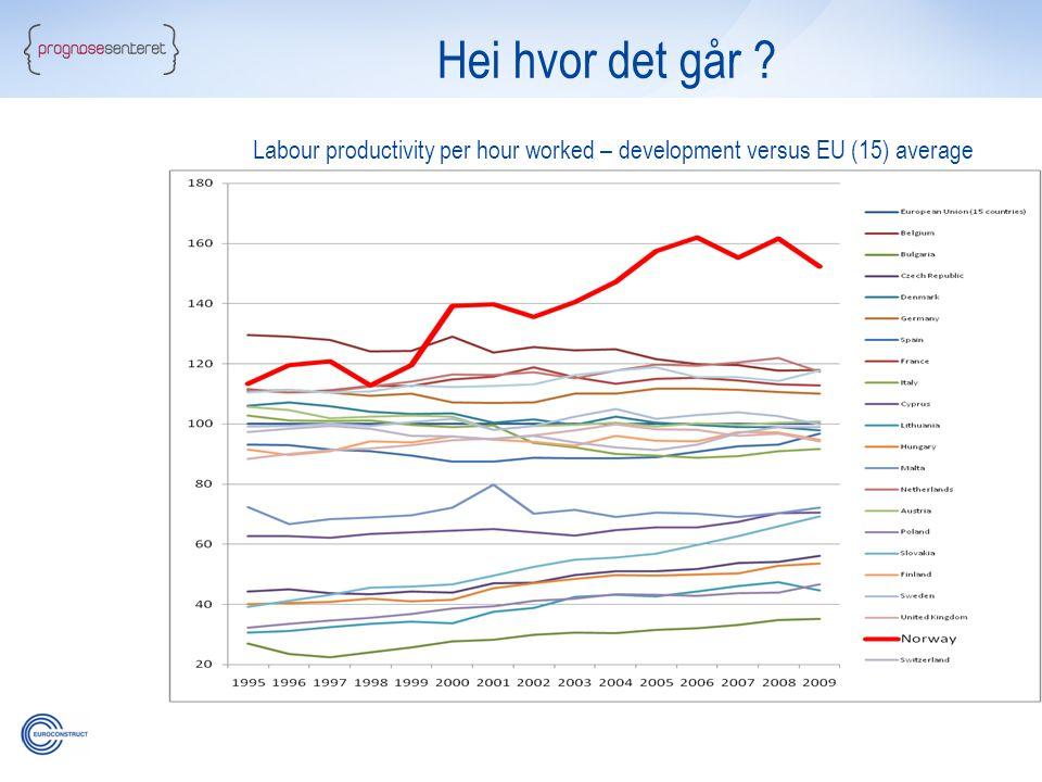 Hei hvor det går Labour productivity per hour worked – development versus EU (15) average