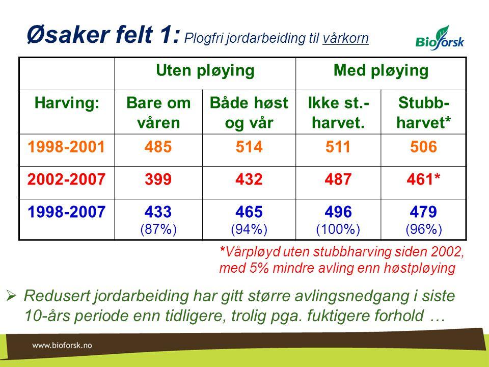 Øsaker felt 1: Plogfri jordarbeiding til vårkorn