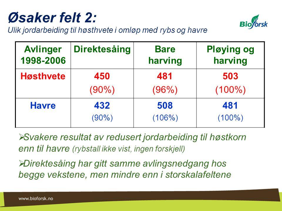 Øsaker felt 2: Ulik jordarbeiding til høsthvete i omløp med rybs og havre