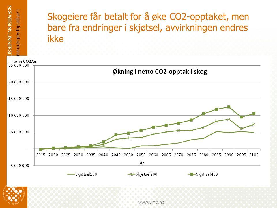 Skogeiere får betalt for å øke CO2-opptaket, men bare fra endringer i skjøtsel, avvirkningen endres ikke