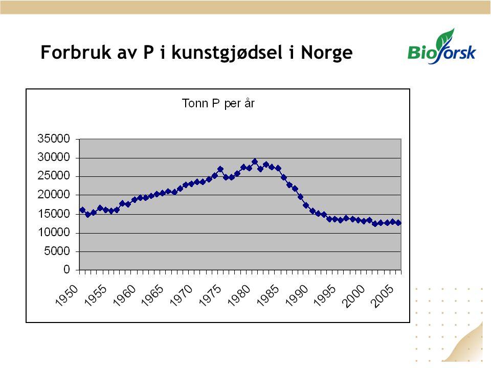 Forbruk av P i kunstgjødsel i Norge