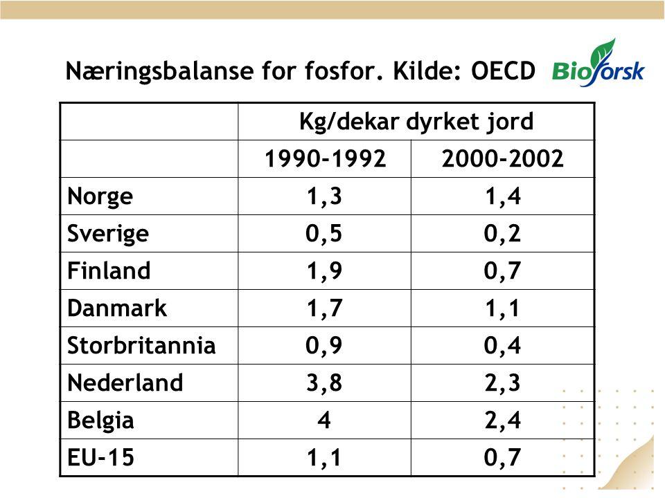 Næringsbalanse for fosfor. Kilde: OECD