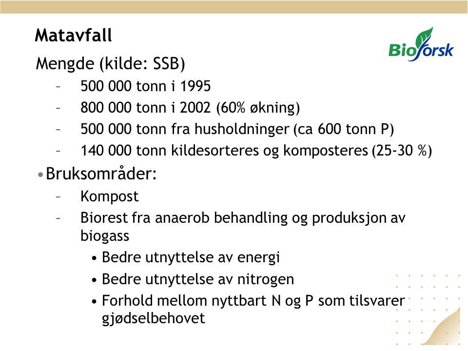 Matavfall Mengde (kilde: SSB) Bruksområder: 500 000 tonn i 1995