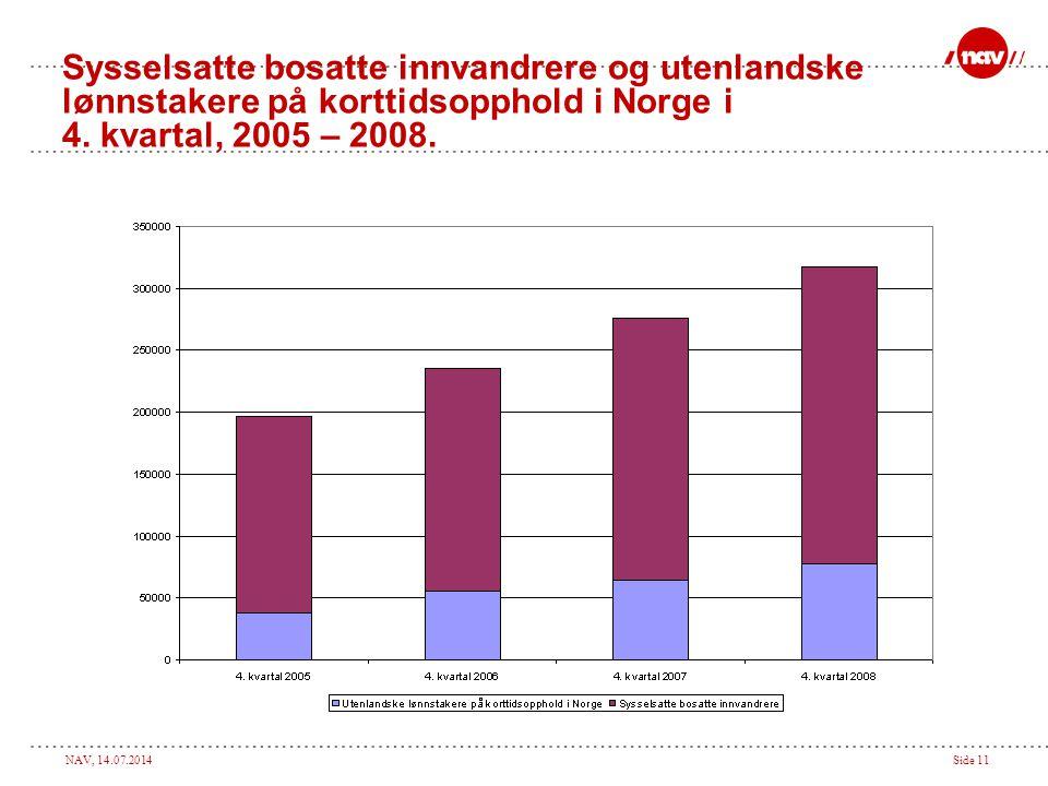 Sysselsatte bosatte innvandrere og utenlandske lønnstakere på korttidsopphold i Norge i 4. kvartal, 2005 – 2008.
