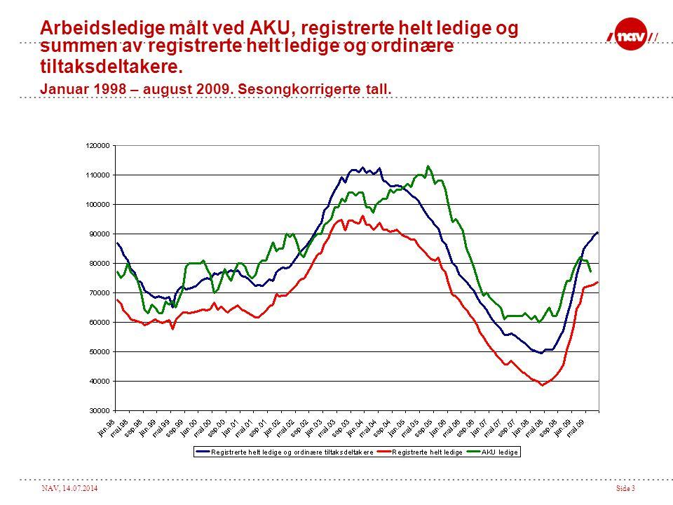 Arbeidsledige målt ved AKU, registrerte helt ledige og summen av registrerte helt ledige og ordinære tiltaksdeltakere. Januar 1998 – august 2009. Sesongkorrigerte tall.