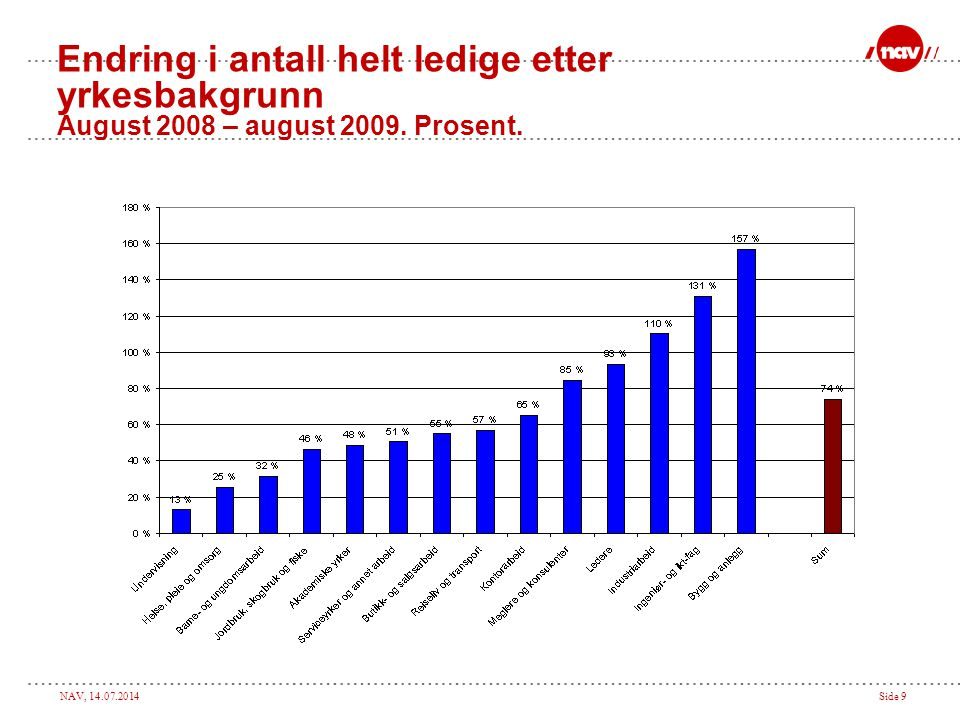 Endring i antall helt ledige etter yrkesbakgrunn August 2008 – august 2009. Prosent.