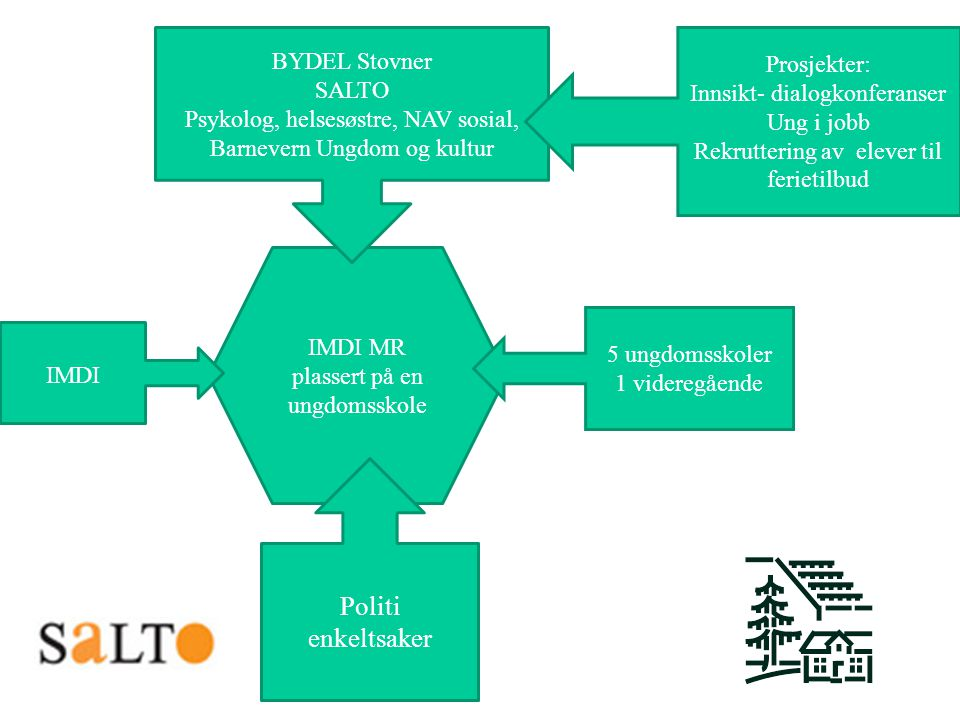 Politi enkeltsaker BYDEL Stovner Prosjekter: SALTO