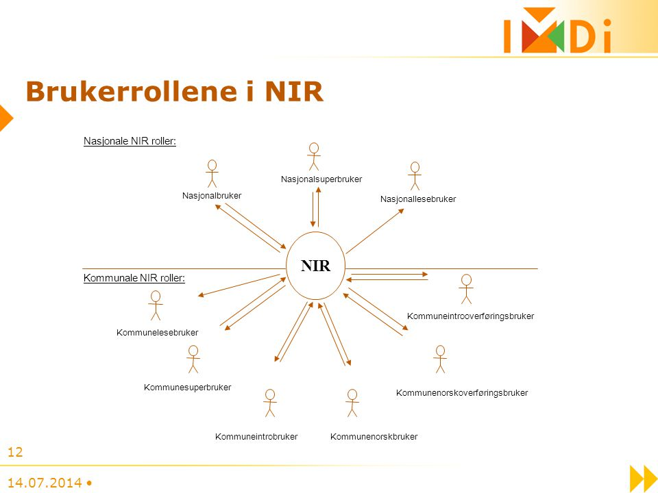 Brukerrollene i NIR NIR 04.04.2017 • Nasjonale NIR roller: