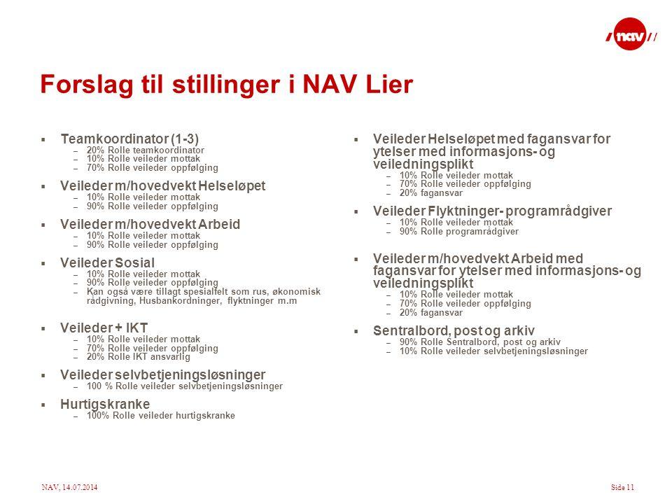 Forslag til stillinger i NAV Lier
